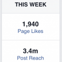 3.4 million reach on Facebook in 7 days (and rising)